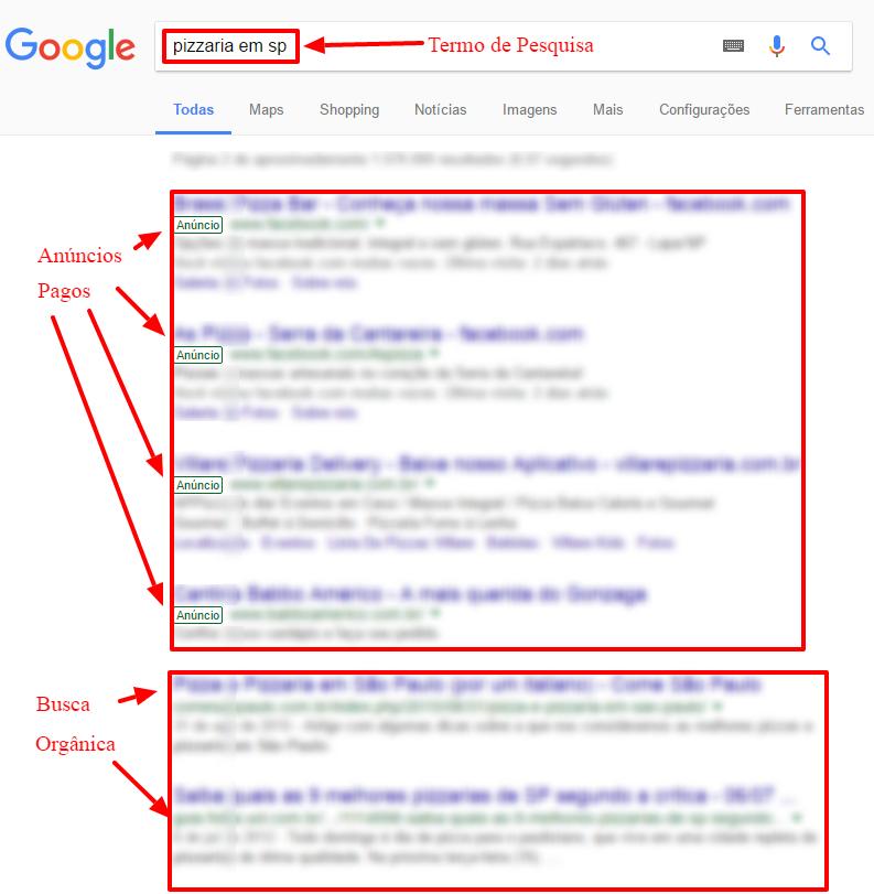 busca orgânica e anúncios pagos no Google
