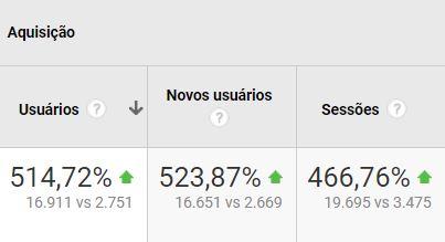 Um blog de sucesso aumenta o número de novos visitantes no seu site.