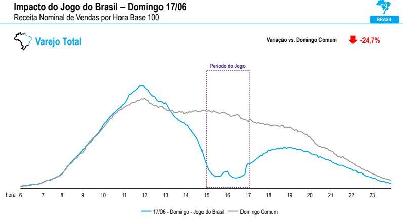 Os dois primeiros jogos do Brasil na Copa 2018 causaram queda no consumo do varejo.