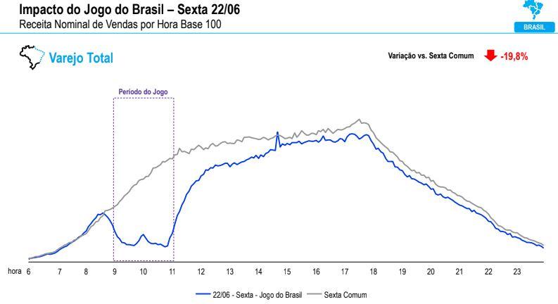 O segundo jogo do Brasil na Copa 2018 causou queda no consumo do varejo, de acordo com estudo da Cielo.