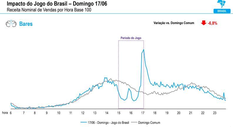 Até o segmento de bares mostrou queda no consumo no dia de estreia do Brasil na Copa do Mundo de 2018.